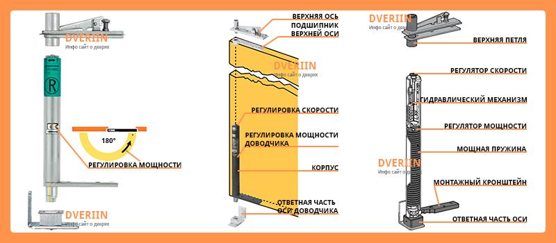 петля доводчик для металлических дверей